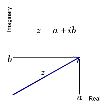 Complex Number z