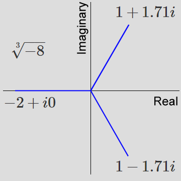 Cube Root of -8